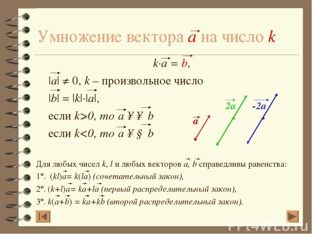 Умножение вектора a на число k k·a = b, |a| ≠ 0, k – произвольное число |b| = |k|·|a|, если k>0, то a ↑↑ b если k