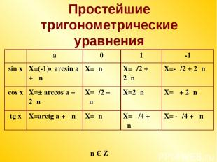 Простейшие тригонометрические уравнения n Є Z n a 0 1 -1 sin x X=(-1) arcsin a +