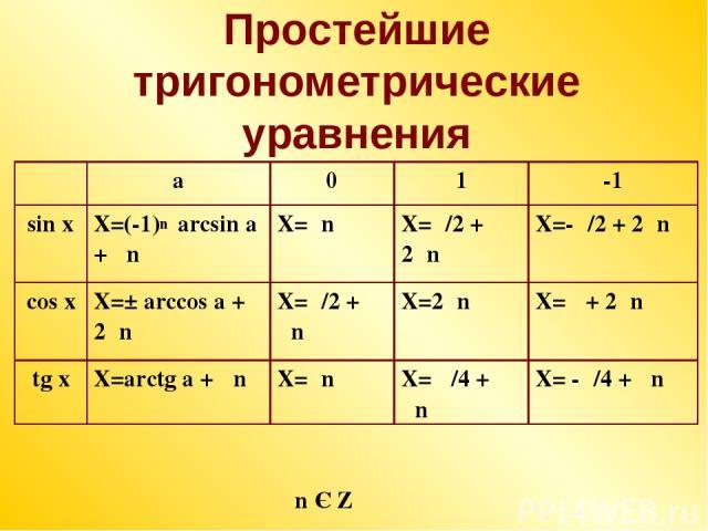 Простейшие тригонометрические уравнения n Є Z n a 0 1 -1 sin x X=(-1) arcsin a + πn X=πn X=π/2 + 2πn X=-π/2 + 2πn cos x X=± arccos a + 2πn X=π/2 + πn X=2πn X=π + 2πn tg x X=arctg a + πn X=πn X= π/4 + πn X= -π/4 + πn