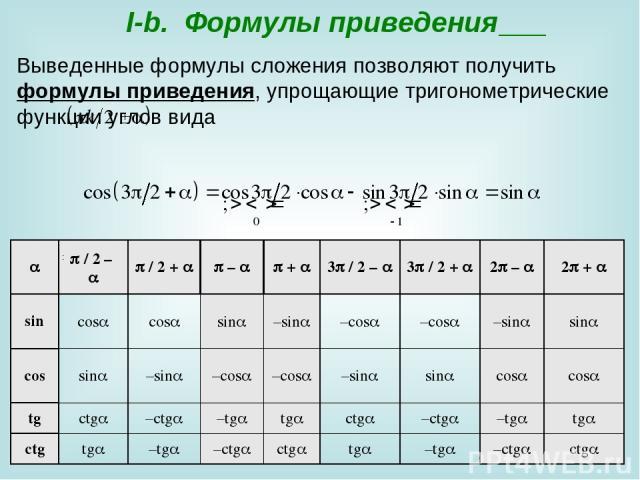 I-b. Формулы приведения Выведенные формулы сложения позволяют получить формулы приведения, упрощающие тригонометрические функции углов вида : /2– /2+ – + 3 /2– 3 /2+ 2 – 2 + sin cos cos sin –sin –cos –cos –sin sin cos sin –si…