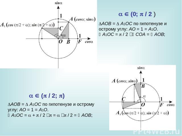 AOB= A1OC по гипотенузе и острому углу: AO=1=A1O. A1OC= /2‑ COA= AOB; AOB= A1OC по гипотенузе и острому углу: AO=1=A1O. A1OC= + /2‑ = ‑ /2= AOB;  (0; /2)  ( /2; )