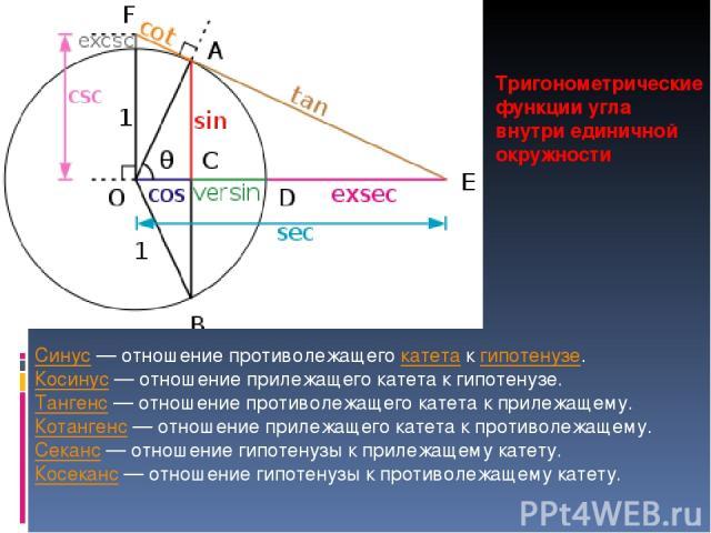 Тригонометрические функции угла θ внутри единичной окружности Синус— отношение противолежащего катета к гипотенузе. Косинус— отношение прилежащего катета к гипотенузе. Тангенс— отношение противолежащего катета к прилежащему. Котангенс— отношение…