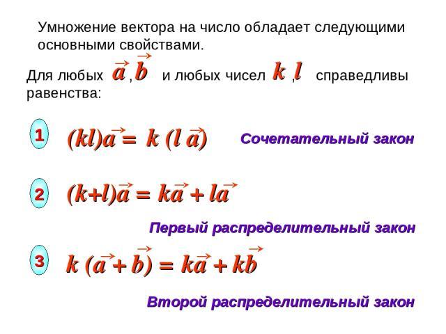 Умножение вектора на число обладает следующими основными свойствами. Сочетательный закон Первый распределительный закон Второй распределительный закон 1 2 3