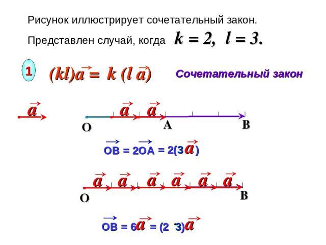 Рисунок иллюстрирует сочетательный закон. Представлен случай, когда k = 2, l = 3. Сочетательный закон 1 B O