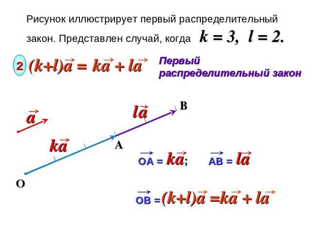 B Рисунок иллюстрирует первый распределительный закон. Представлен случай, когда k = 3, l = 2. O Первый распределительный закон 2 OB =