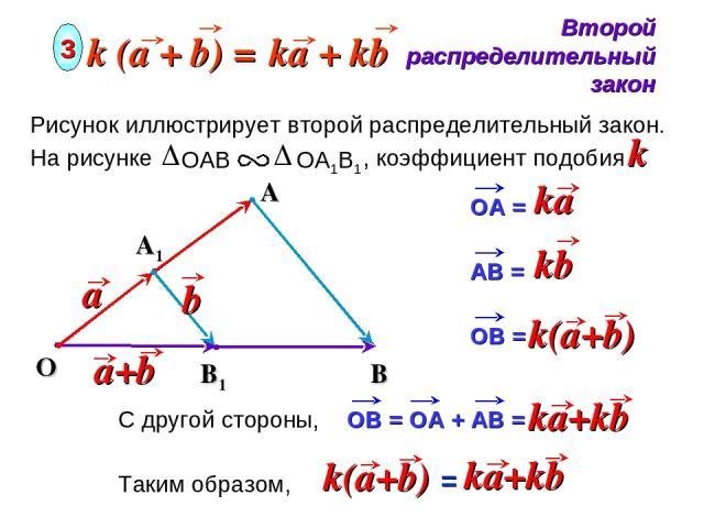 O Второй распределительный закон 3 A Рисунок иллюстрирует второй распределительный закон. На рисунке , коэффициент подобия k A1 B1 B С другой стороны, Таким образом, =