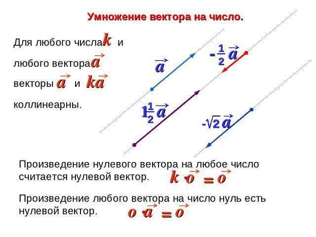 Умножение вектора на число. Произведение любого вектора на число нуль есть нулевой вектор. Произведение нулевого вектора на любое число считается нулевой вектор.