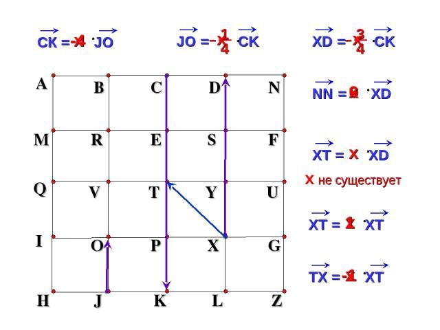 х -4 0 х A B C D N M R E S F H J K L Z Q V T Y U I O P X G х х х х х не существует 1 х -1