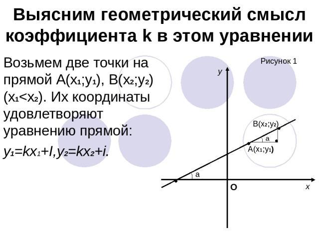 Выясним геометрический смысл коэффициента k в этом уравнении Возьмем две точки на прямой А(х1;у1), В(х2;у2) (х1