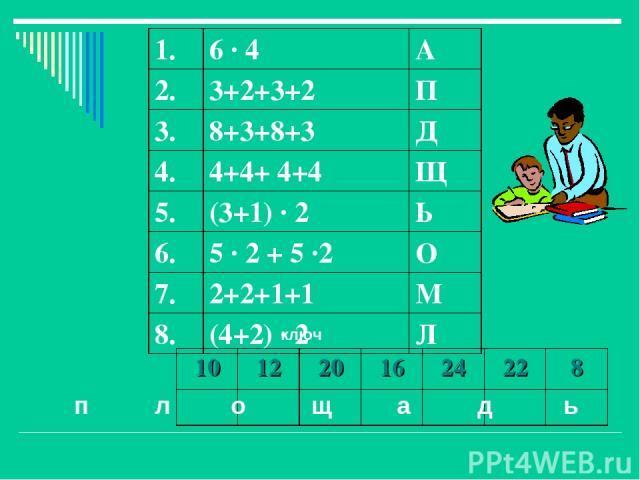 ключ п л о щ а д ь 10 12 20 16 24 22 8 1. 6 · 4 А 2. 3+2+3+2 П 3. 8+3+8+3 Д 4. 4+4+ 4+4 Щ 5. (3+1) · 2 Ь 6. 5 · 2 + 5 ·2 О 7. 2+2+1+1 М 8. (4+2) · 2 Л