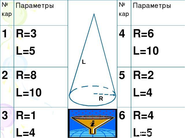 R L № кар Параметры № кар Параметры 1 R=3 L=5 4 R=6 L=10 2 R=8 L=10 5 R=2 L=4 3 R=1 L=4 6 R=4 L=5