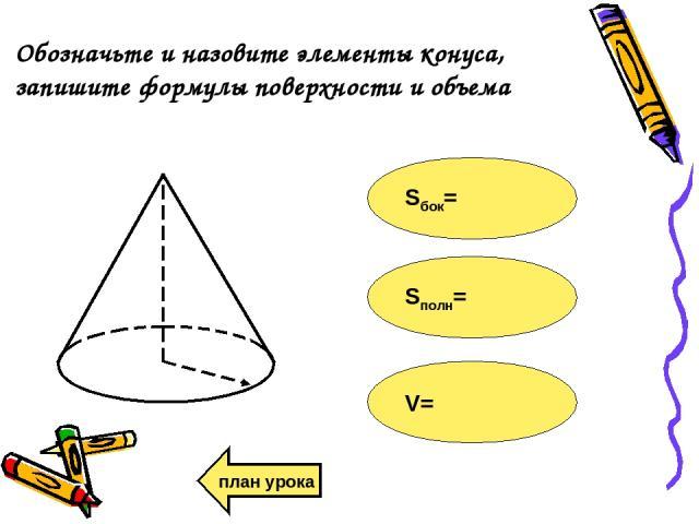 Обозначьте и назовите элементы конуса, запишите формулы поверхности и объема Sбок= Sполн= V= план урока