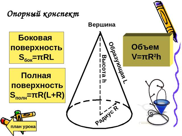 Опорный конспект план урока Образующая L Вершина Высота h Радиус R Объем V=πR2h Боковая поверхность Sбок=πRL Полная поверхность Sполн=πR(L+R)