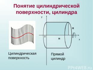 Понятие цилиндрической поверхности, цилиндра х у 0 Н R Прямой цилиндр Цилиндриче