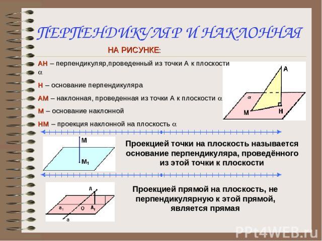 ПЕРПЕНДИКУЛЯР И НАКЛОННАЯ НА РИСУНКЕ: АН – перпендикуляр,проведенный из точки А к плоскости a Н – основание перпендикуляра АМ – наклонная, проведенная из точки А к плоскости a М – основание наклонной НМ – проекция наклонной на плоскость a Проекцией …