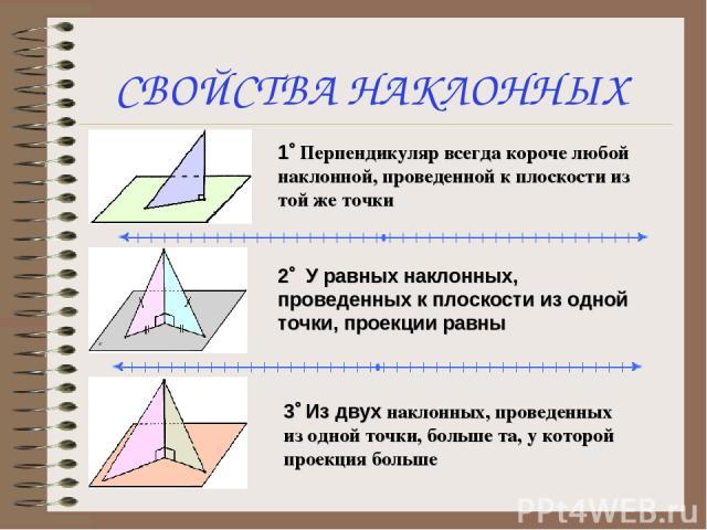 СВОЙСТВА НАКЛОННЫХ 1° Перпендикуляр всегда короче любой наклонной, проведенной к плоскости из той же точки 2° У равных наклонных, проведенных к плоскости из одной точки, проекции равны 3° Из двух наклонных, проведенных из одной точки, больше та, у к…
