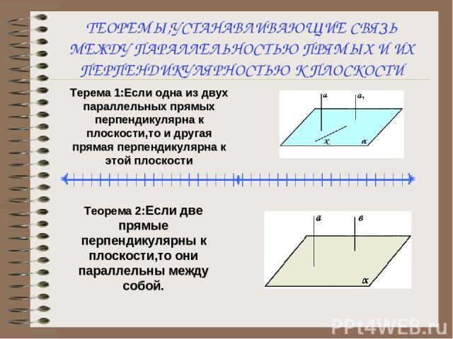 ТЕОРЕМЫ,УСТАНАВЛИВАЮЩИЕ СВЯЗЬ МЕЖДУ ПАРАЛЛЕЛЬНОСТЬЮ ПРЯМЫХ И ИХ ПЕРПЕНДИКУЛЯРНОСТЬЮ К ПЛОСКОСТИ Терема 1:Если одна из двух параллельных прямых перпендикулярна к плоскости,то и другая прямая перпендикулярна к этой плоскости Теорема 2:Если две прямые …