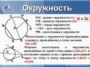 Окружность О А ОА - радиус окружности (r); СВ - диаметр окружности (d); MN – хор