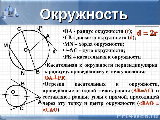 Окружность О А ОА - радиус окружности (r); СВ - диаметр окружности (d); MN – хорда окружности; АС – дуга окружности; РК – касательная к окружности С В М N Р К Касательная к окружности перпендикулярна к радиусу, проведённому в точку касания: ОА РК От…