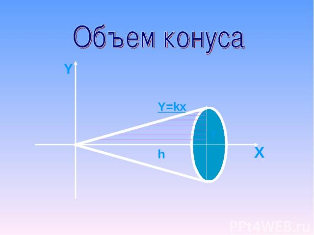 Y X r h Y=kx