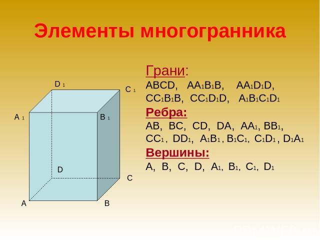 Элементы многогранника В 1 А В С Грани: АBСD, АА1В1В, АА1D1D, СС1В1В, СС1D1D, А1В1С1D1 Ребра: АB, ВС, СD, DA, АА1, ВВ1, СС1 , DD1, А1В1 , В1С1, С1D1 , D1A1 Вершины: А, B, С, D, А1, В1, С1, D1 С 1 D 1 D A 1