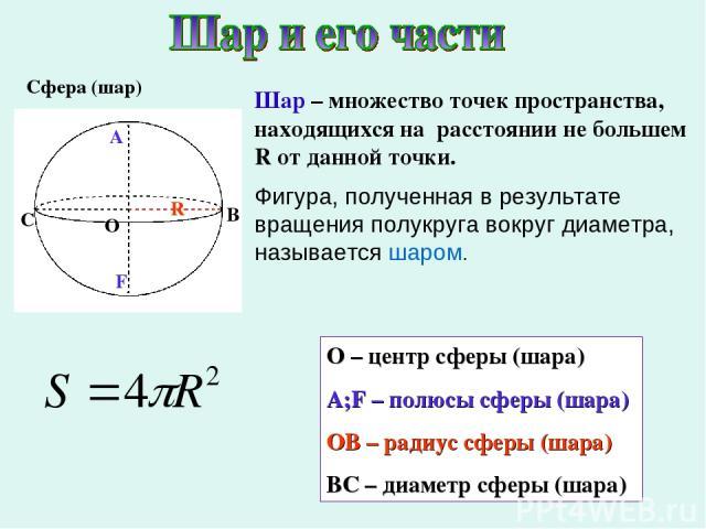 Сфера (шар) О – центр сферы (шара) A;F – полюсы сферы (шара) ОВ – радиус сферы (шара) BC – диаметр сферы (шара) О А R C F Шар – множество точек пространства, находящихся на расстоянии не большем R от данной точки. Фигура, полученная в результате вра…