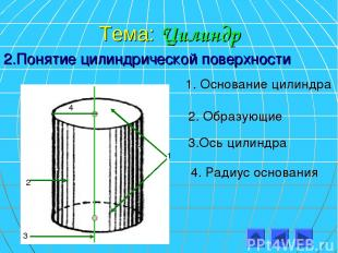 Тема: Цилиндр 2.Понятие цилиндрической поверхности 1 2 3 4 1. Основание цилиндра