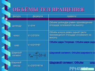 ОБЪЁМЫ ТЕЛ ВРАЩЕНИЯ фигура формула правило цилиндр V=S*H Объём цилиндра равен пр
