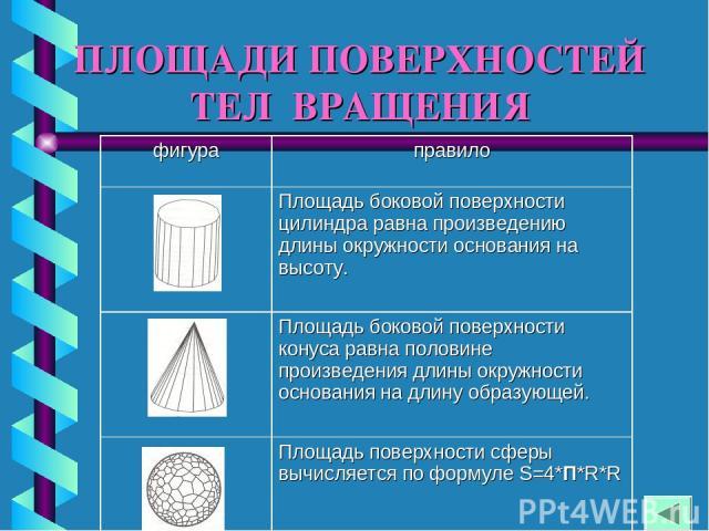 ПЛОЩАДИ ПОВЕРХНОСТЕЙ ТЕЛ ВРАЩЕНИЯ фигура правило Площадь боковой поверхности цилиндра равна произведению длины окружности основания на высоту. Площадь боковой поверхности конуса равна половине произведения длины окружности основания на длину образую…