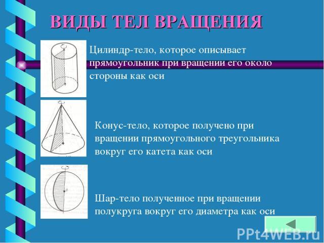 ВИДЫ ТЕЛ ВРАЩЕНИЯ Цилиндр-тело, которое описывает прямоугольник при вращении его около стороны как оси Конус-тело, которое получено при вращении прямоугольного треугольника вокруг его катета как оси Шар-тело полученное при вращении полукруга вокруг …