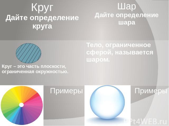 Круг Дайте определение круга Шар Дайте определение шара Круг – это часть плоскости, ограниченная окружностью. Тело, ограниченное сферой, называется шаром. Примеры Примеры