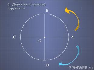 2. Движение по числовой окружности. • О А В С D