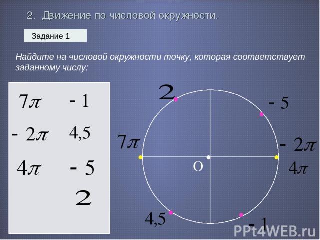 2. Движение по числовой окружности. Задание 1 Найдите на числовой окружности точку, которая соответствует заданному числу: • О • • • • • •
