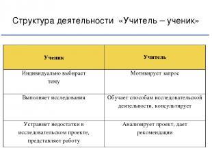 Структура деятельности «Учитель – ученик» Ученик Учитель Индивидуально выбирает