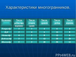 Характеристики многогранников. Название: Число ребер при вершине Число сторон гр