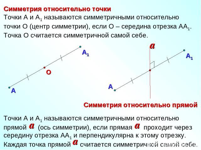 Симметрия относительно точки Симметрия относительно прямой А О Точки А и А1 называются симметричными относительно точки О (центр симметрии), если О – середина отрезка АА1. Точка О считается симметричной самой себе.