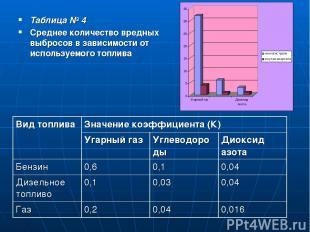 Таблица № 4 Среднее количество вредных выбросов в зависимости от используемого т