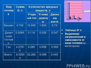 Таблица № 5 Выделение загрязнителей в зависимости от вида топлива(на магистрали)