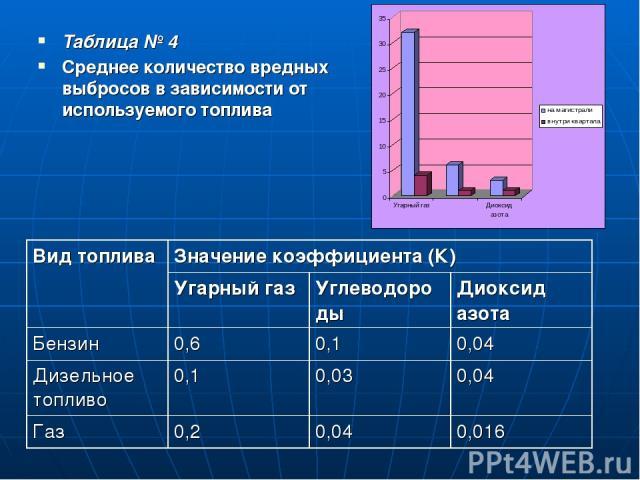 Таблица № 4 Среднее количество вредных выбросов в зависимости от используемого топлива