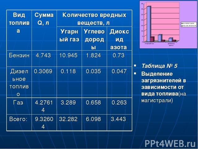 Таблица № 5 Выделение загрязнителей в зависимости от вида топлива(на магистрали) Вид топлива Сумма Q, л Количество вредных веществ, л Угарный газ Углеводороды Диоксид азота Бензин 4.743 10.945 1.824 0.73 Дизельное топливо 0.3069 0.118 0.035 0.047 Га…