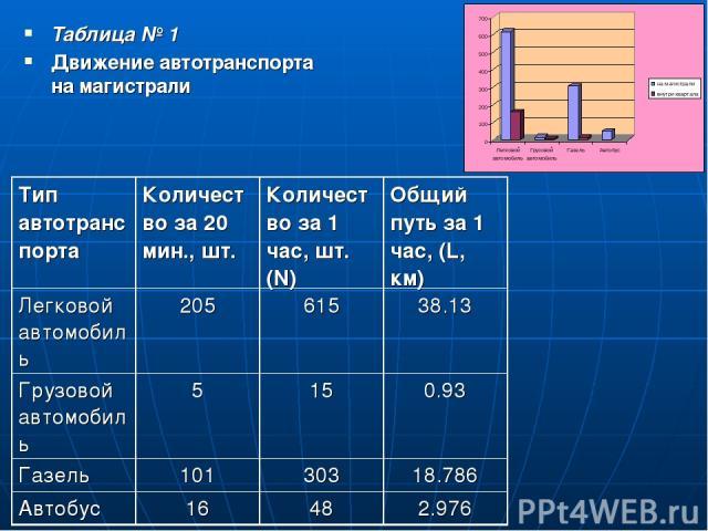 Таблица № 1 Движение автотранспорта на магистрали
