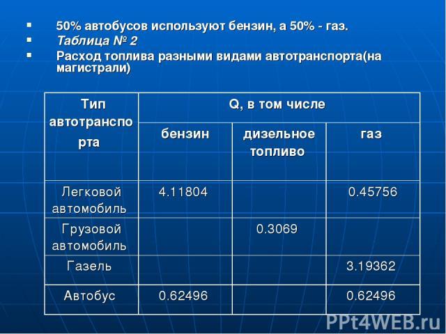 50% автобусов используют бензин, а 50% - газ. Таблица № 2 Расход топлива разными видами автотранспорта(на магистрали)