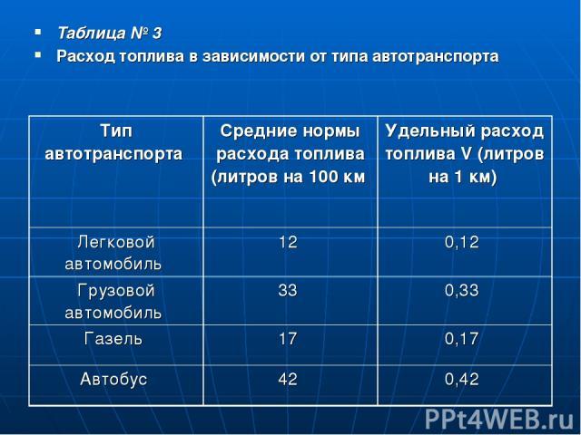 Таблица № 3 Расход топлива в зависимости от типа автотранспорта