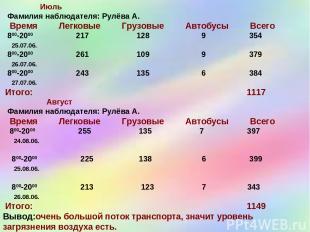 Июль Фамилия наблюдателя: Рулёва А. Время Легковые Грузовые Автобусы Всего 800-2