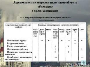 Антропогенные загрязнители атмосферы и связанные с ними изменения Рис.3. Антропо