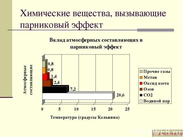 Химические вещества, вызывающие парниковый эффект К оглавлению