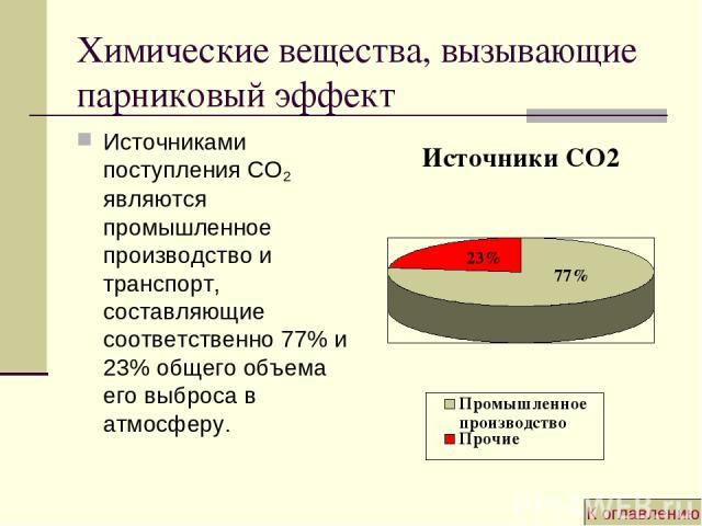 Химические вещества, вызывающие парниковый эффект Источниками поступления СО2 являются промышленное производство и транспорт, составляющие соответственно 77% и 23% общего объема его выброса в атмосферу. К оглавлению
