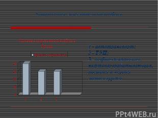 Антропогенные загрязнители атмосферы. 1 - автотранспорт; 2 - ТЭЦ; 3 - нефтехимич