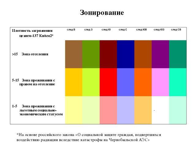 Зонирование *На основе российского закона «О социальной защите граждан, подвергшихся воздействию радиации вследствие катастрофы на Чернобыльской АЭС» Плотность загрязнения цезием-137 Ки/км2* след В след З след Ю след С след ЮВ след ЮЗ след СВ >15 Зо…