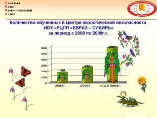 Количество обученных в Центре экологической безопасности НОУ «РЦПП «ЕВРАЗ – СИБИ